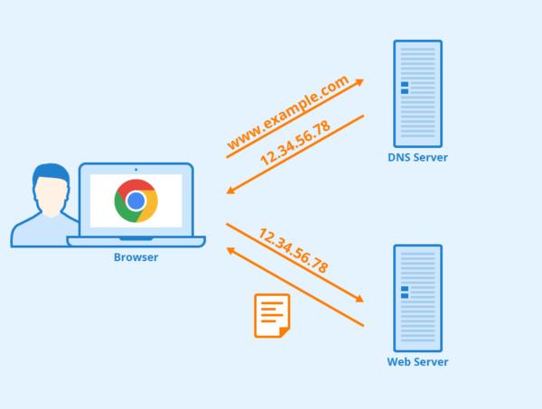 DNS - provedores com serviço gratis