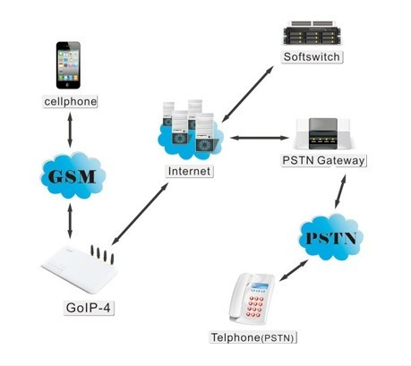 Chamadas Roaming Gratis - GSM VoIP gateway GoIP 1