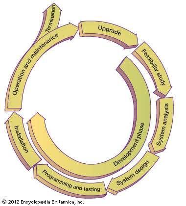 Ciclo de vida dos sistemas de informação A fase de desenvolvimento do ciclo de vida de um sistema de informação consiste em um estudo de viabilidade, análise do sistema, projeto do sistema, programação e testes e instalação. Após um período de operação e manutenção, normalmente de 5 a 10 anos, é feita uma avaliação de finalizar ou atualizar o sistema.